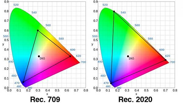 itu-r-rec-709-2020-hdtv-4k-uhd-ultra-high-definition-2.jpg