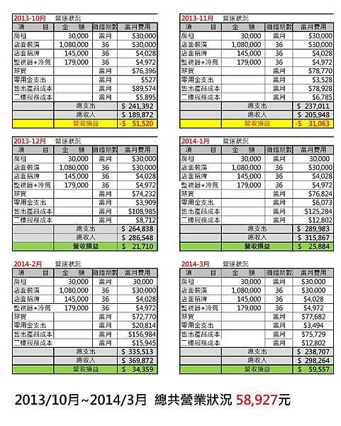 2013年4月-2013年9月 營業額-2.jpg