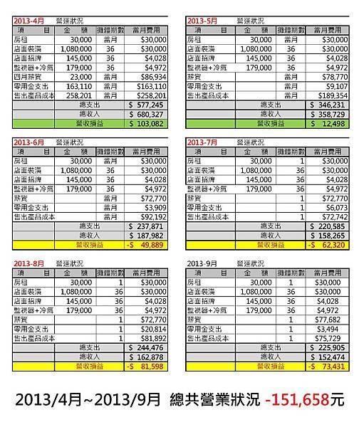 2013年4月-2013年9月 營業額-1.jpg