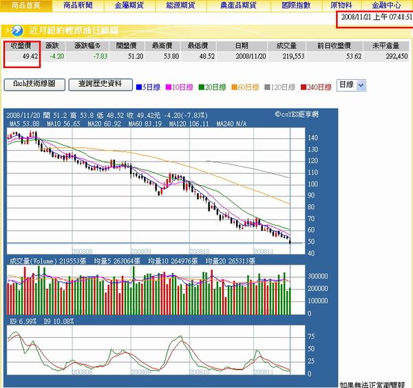 油價破50關卡。20081121