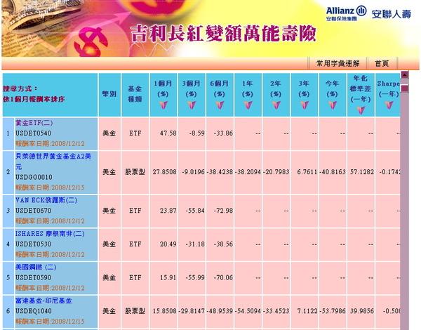 吉利長紅20081215[近1個月報酬率排行榜].jpg
