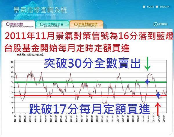 景氣對策信號折線圖-2013年7月