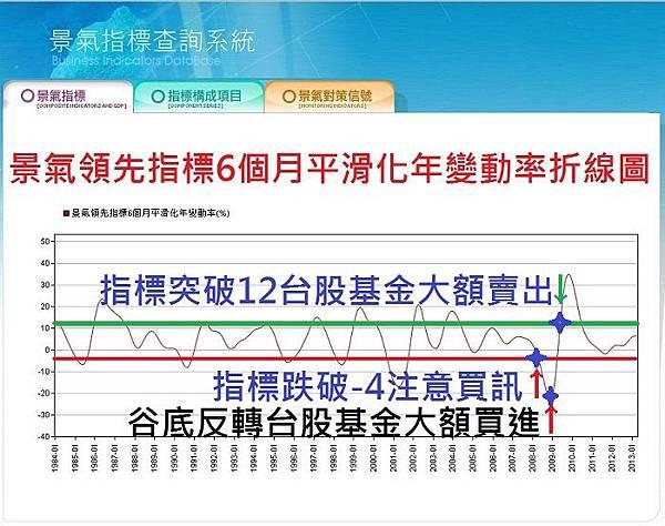 景氣領先指標6個月平滑化年變動率折線圖-2013年7月