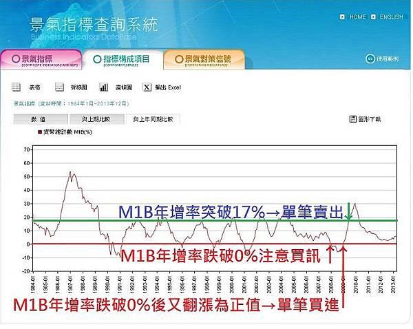 M1B年增率折線圖-2013年7月