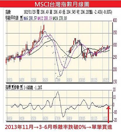 MSCI台灣指數月線圖-2013年11月