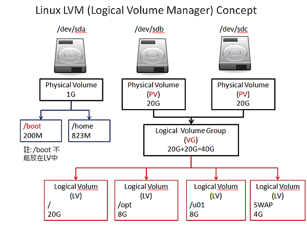 Linux LVM (Logical Volume Manager) Concept.png