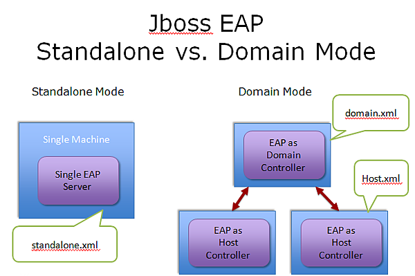 JBoss_Standalone_Domain.png