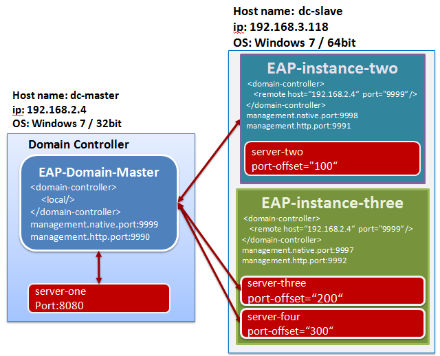 JBoss_Domain_plan.png