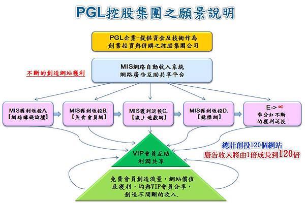 PGL願景說明