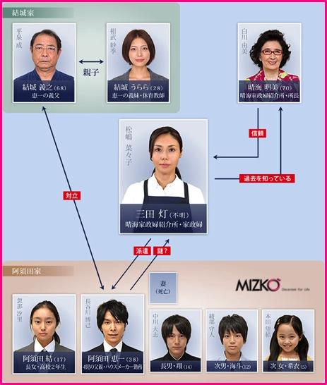 家政婦女王 關係圖.jpg