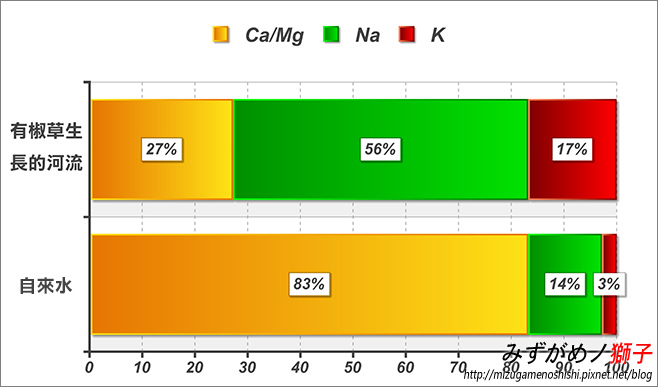 鈉型軟水樹脂用於水草缸之疑慮_3.jpg
