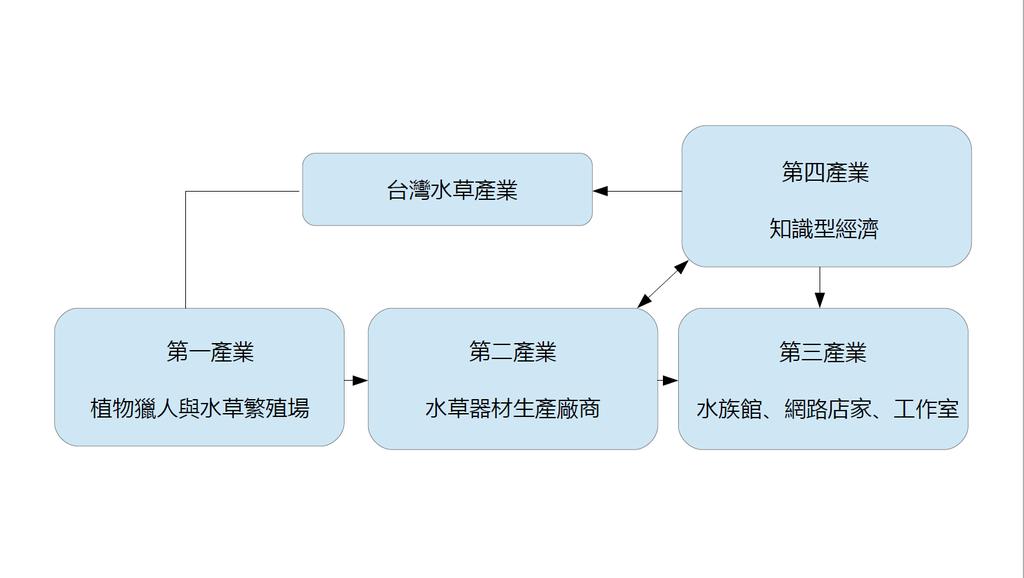 水草產業生產活動.png