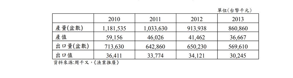 水草產量與出口量.png