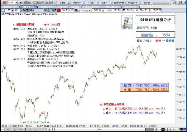 解盤分析0819(四)-諸葛東風-林偉.JPG
