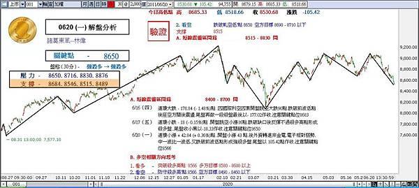 解盤分析 0620 (一)-諸葛東風-林偉