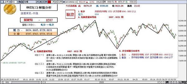 解盤分析 0622 (三)-諸葛東風-林偉.jpg