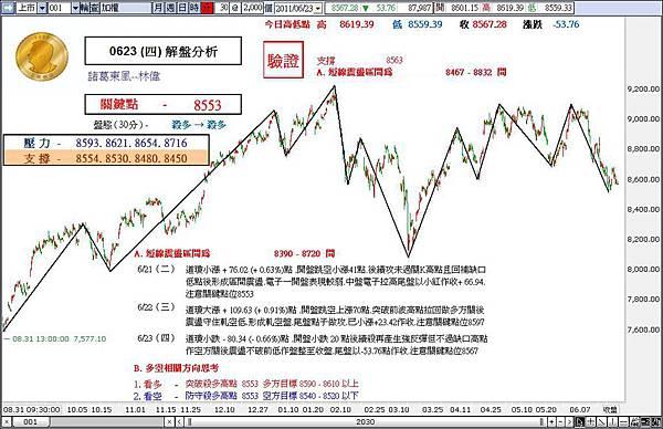 解盤分析 0623 (四)-諸葛東風-林偉.jpg