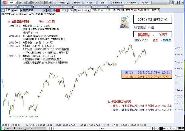 解盤分析0818(三)-諸葛東風-林偉.JPG