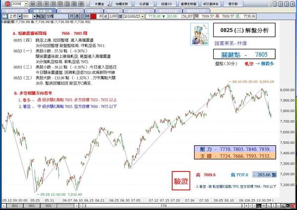 解盤分析0825 (三)-諸葛東風-林偉.JPG