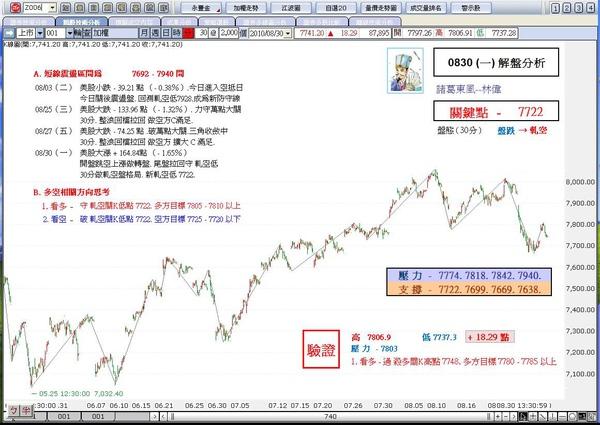 解盤分析0830(一)-諸葛東風-林偉.JPG