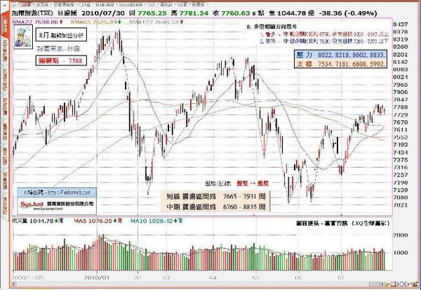 8月 趨勢分析- 圖面提供 嘉實資訊 (XQ全球贏家)JPG.JPG