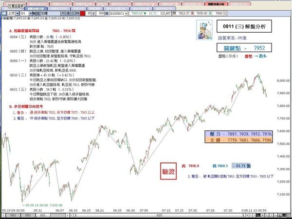 解盤分析0811(三)-諸葛東風-林偉.JPG