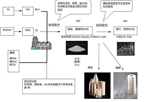 PET 生產流程