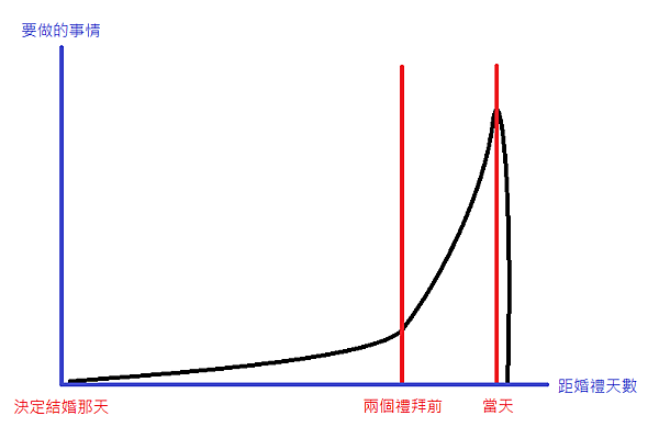 世紀婚禮之奇幻旅程-完結篇(上)-圖2.png