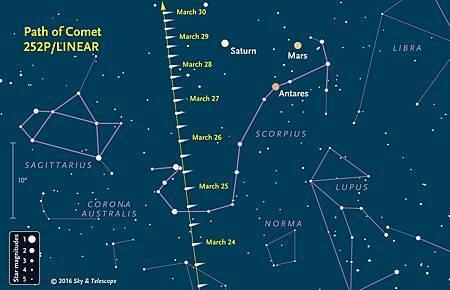 比預期亮百倍!北半球有望看見罕見綠彗星-Comet-252P