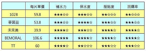 五款隱形面膜評比,隱形面膜推薦 (34).jpg