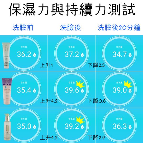 2019洗面膠評比大考驗,洗臉產品推薦 (12).jpg
