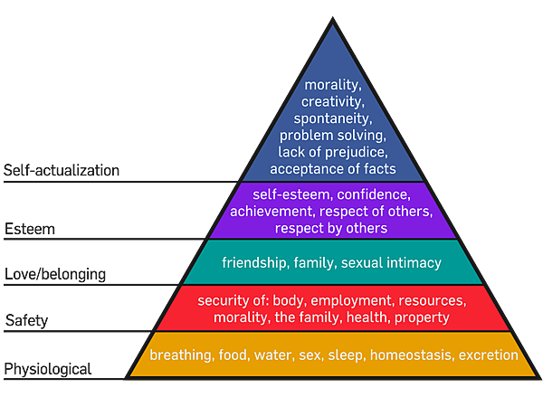 Maslow%27s_Hierarchy_of_Needs.png