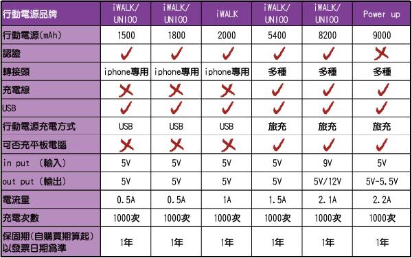 12-行動電源分析表格.jpg