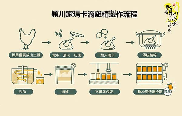 穎川家瑪卡滴雞精製作流程.jpg