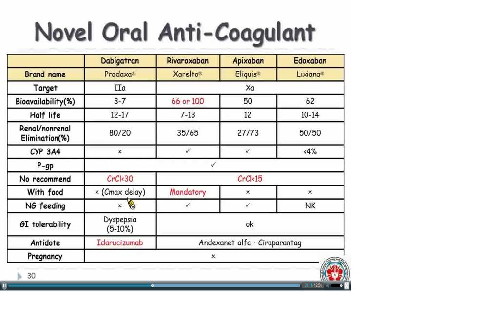 1.DABI-IIA 2.RIVA-3.腎功能.png