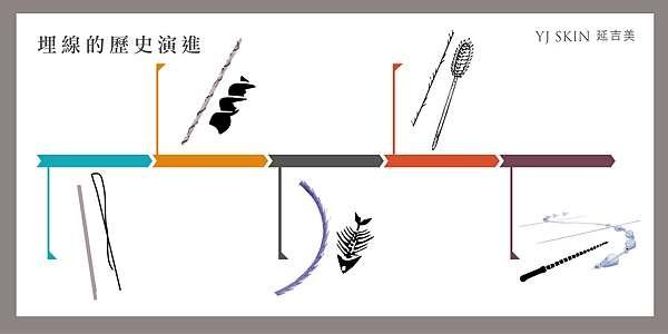 線雕拉提線材發展-皮膚科劉權毅醫師.jpg