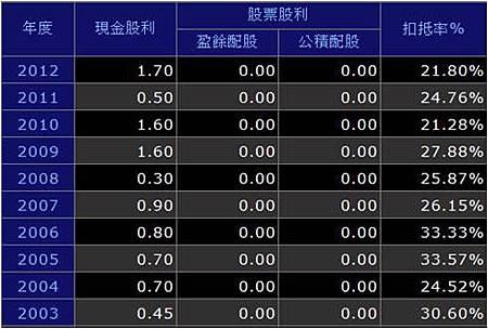 欣高股利政策