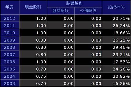 大台北股利政策