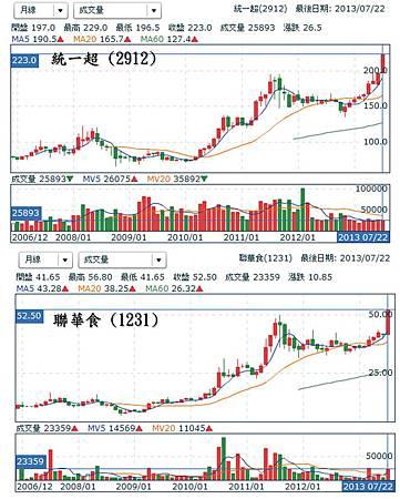 統一超 & 聯華食股價