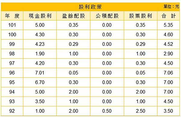 振樺電股利政策