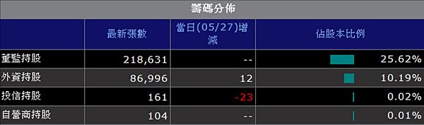 聯華董監持股