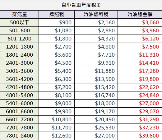 自用汽油小貨車稅金圖.png