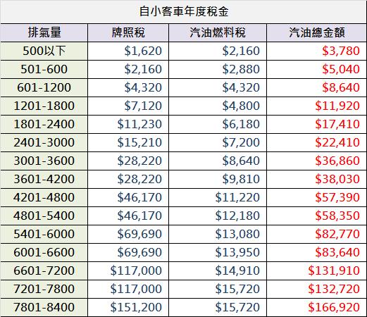自用汽油小客車稅金圖.png