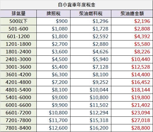 自用柴油小貨車稅金圖.png
