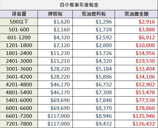 自用柴油小客車稅金圖.png