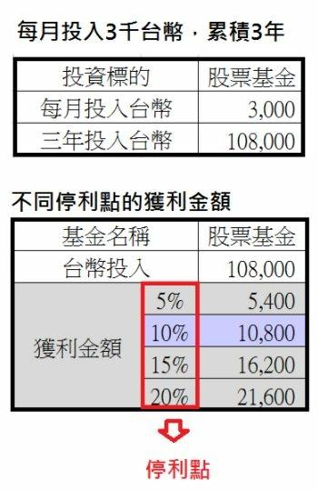 股票基金投資報酬率.JPG