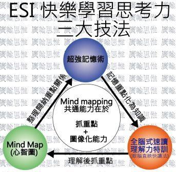 ESI-心智圖-速讀-記憶法