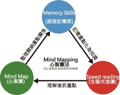 心智圖法mindmapping-1.jpg