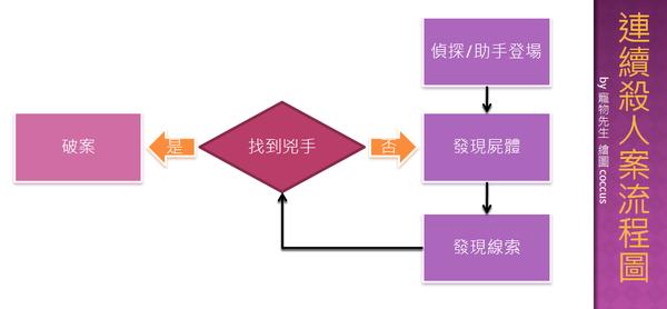 標準流程.png