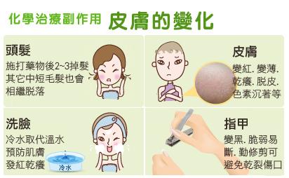 化療副作用-皮膚